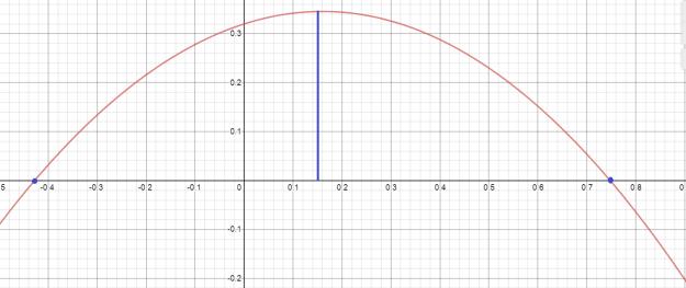 parabol2